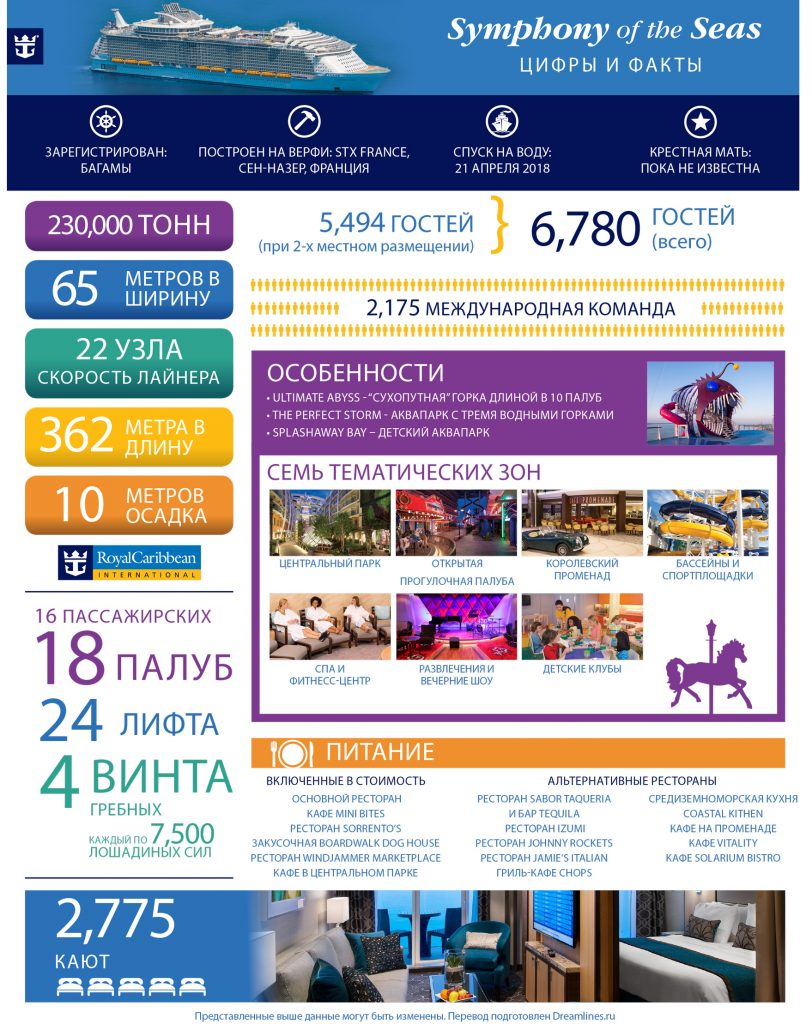 Symphony-of-the-Seas-RU-infographic